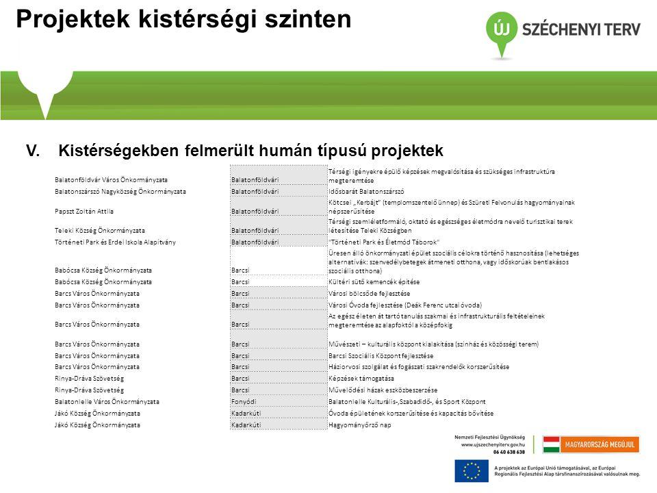 Projektek kistérségi szinten