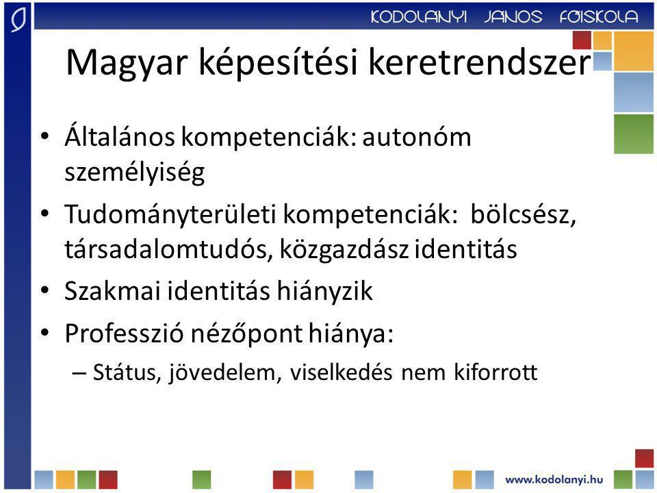 Magyar képesítési keretrendszer