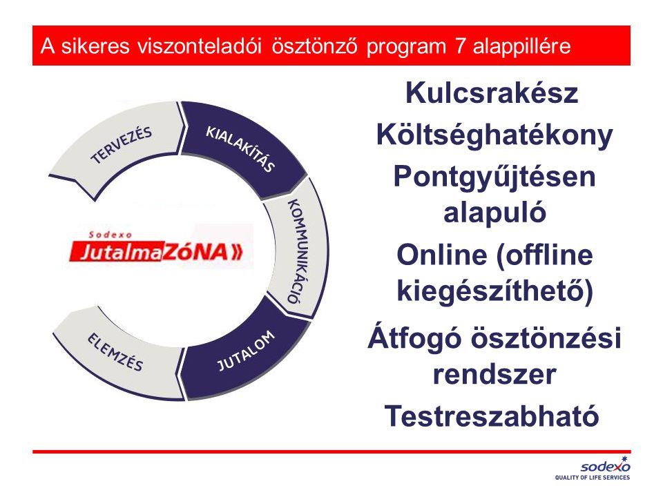 A sikeres viszonteladói ösztönző program 7 alappillére