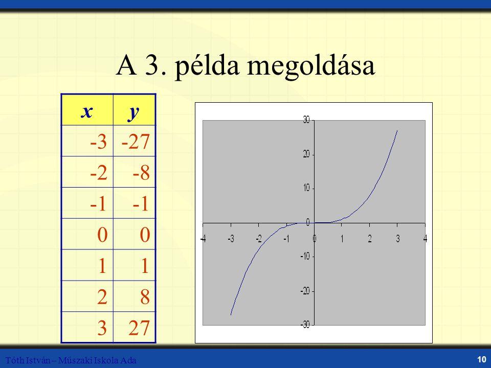 A 3. példa megoldása x y -3 -27 -2 -8 -1 1 2 8 3 27