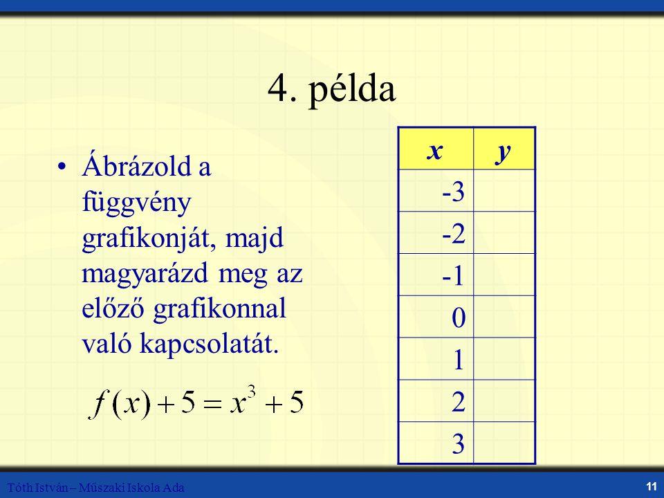 4. példa x. y. -3. -2. -1. 1. 2. 3. Ábrázold a függvény grafikonját, majd magyarázd meg az előző grafikonnal való kapcsolatát.