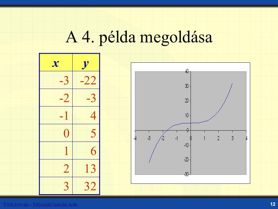 A 4. példa megoldása x y -3 -22 -2 -1 4 5 1 6 2 13 3 32