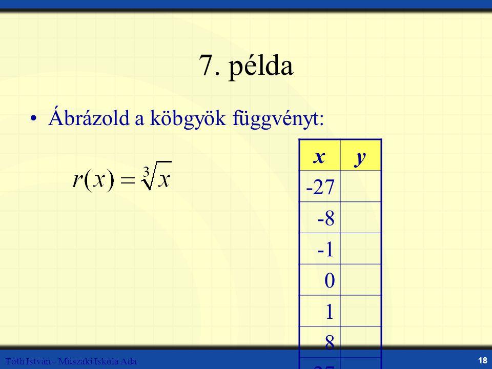 7. példa Ábrázold a köbgyök függvényt: x y -27 -8 -1 1 8 27