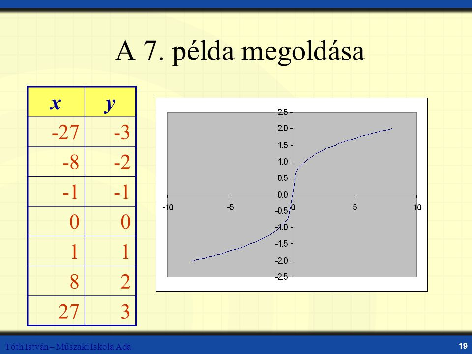A 7. példa megoldása x y -27 -3 -8 -2 -1 1 8 2 27 3