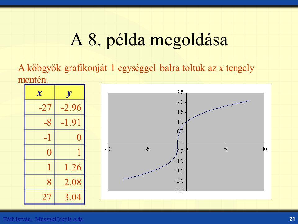 A 8. példa megoldása A köbgyök grafikonját 1 egységgel balra toltuk az x tengely mentén. x. y. -27.