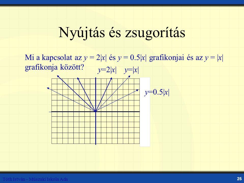 Nyújtás és zsugorítás Mi a kapcsolat az y = 2|x| és y = 0.5|x| grafikonjai és az y = |x| grafikonja között