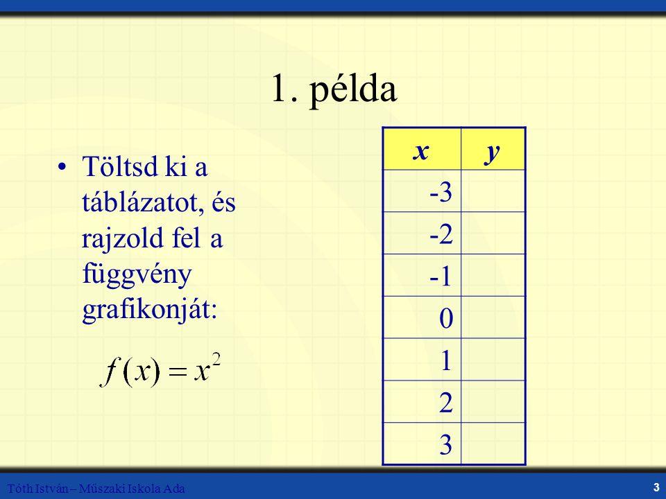 1. példa x. y. -3. -2. -1. 1. 2. 3. Töltsd ki a táblázatot, és rajzold fel a függvény grafikonját: