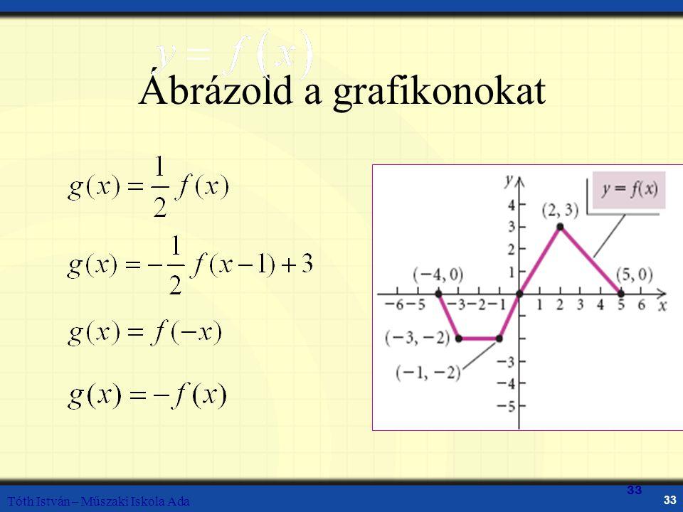 Ábrázold a grafikonokat