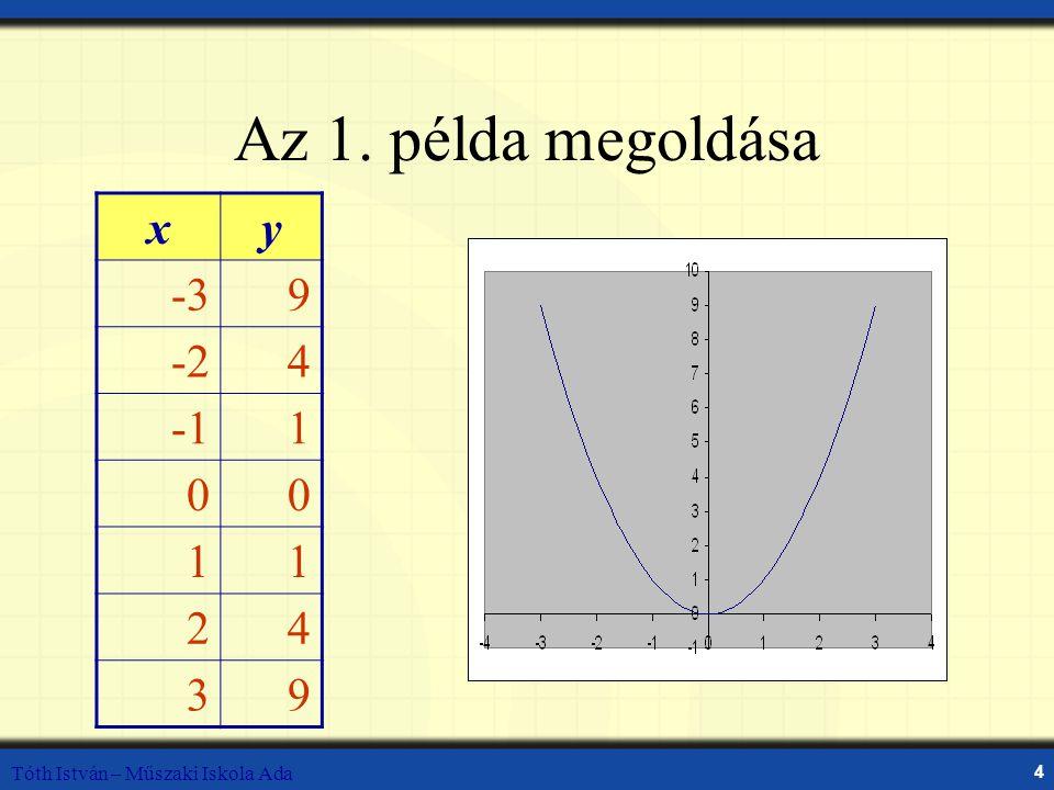 Az 1. példa megoldása x y -3 9 -2 4 -1 1 2 3