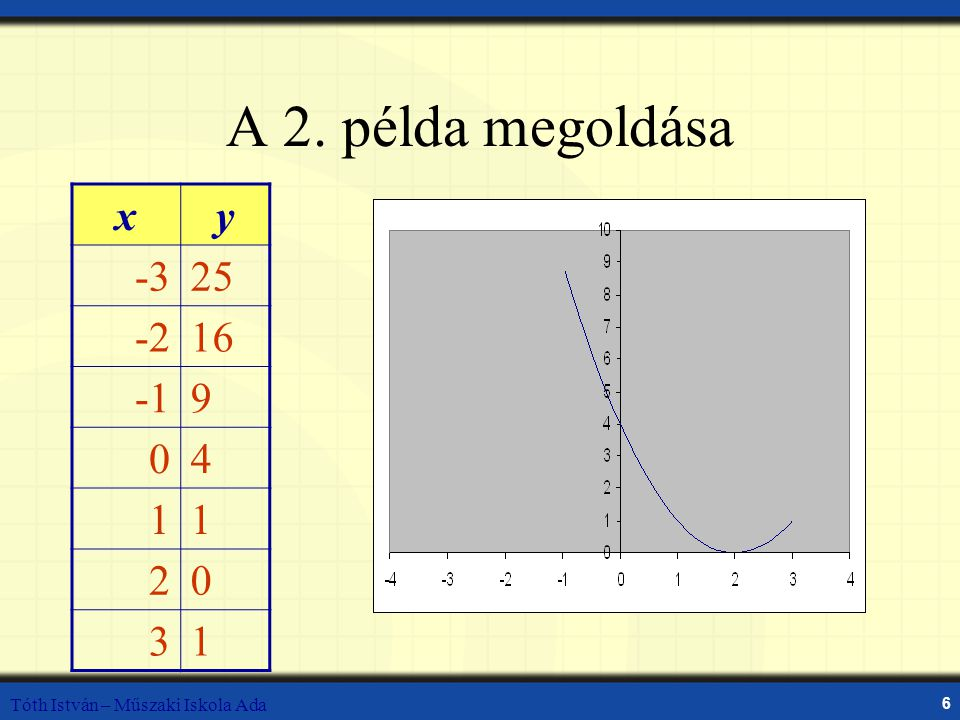 A 2. példa megoldása x y -3 25 -2 16 -1 9 4 1 2 3