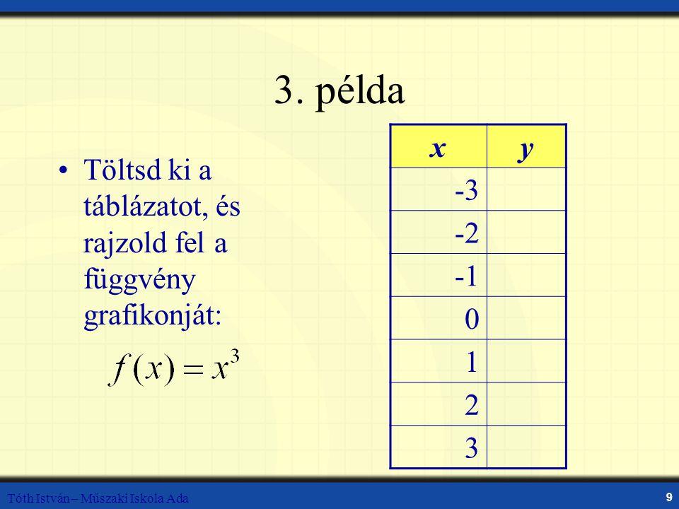 3. példa x. y. -3. -2. -1. 1. 2. 3. Töltsd ki a táblázatot, és rajzold fel a függvény grafikonját: