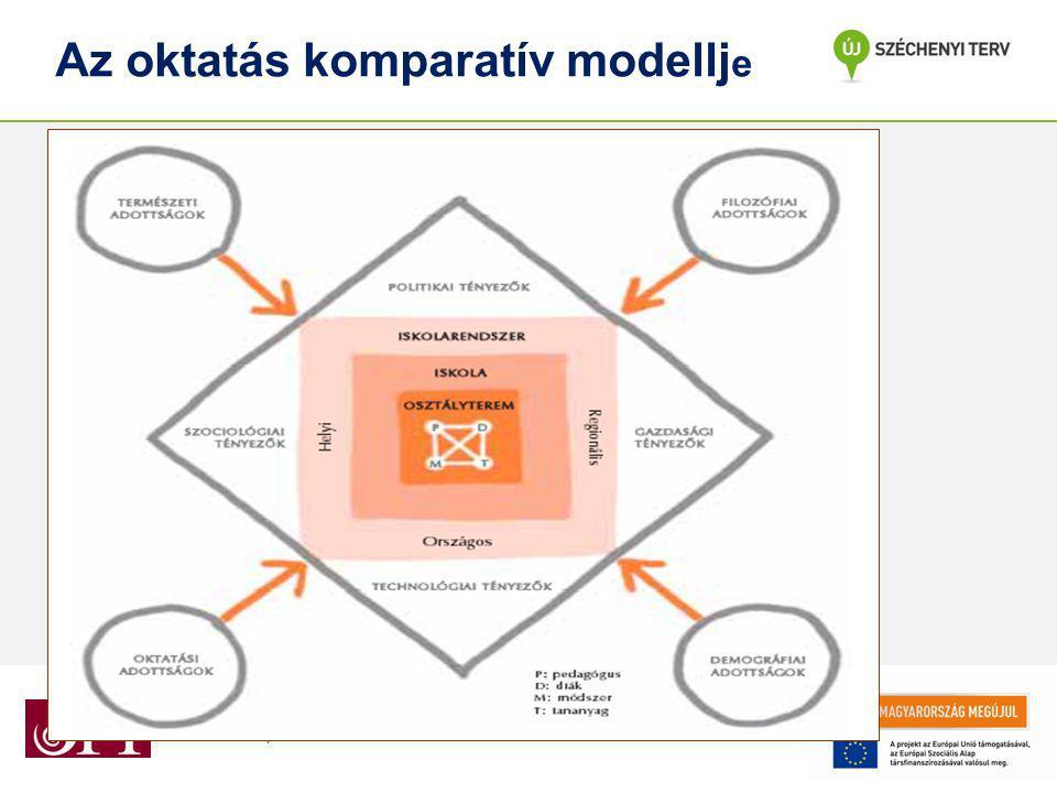 Az oktatás komparatív modellje