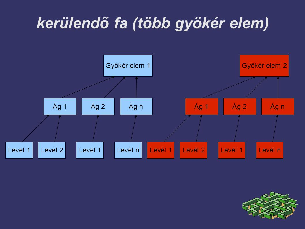 kerülendő fa (több gyökér elem)