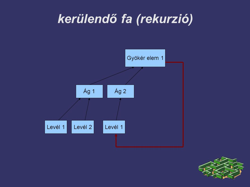 kerülendő fa (rekurzió)