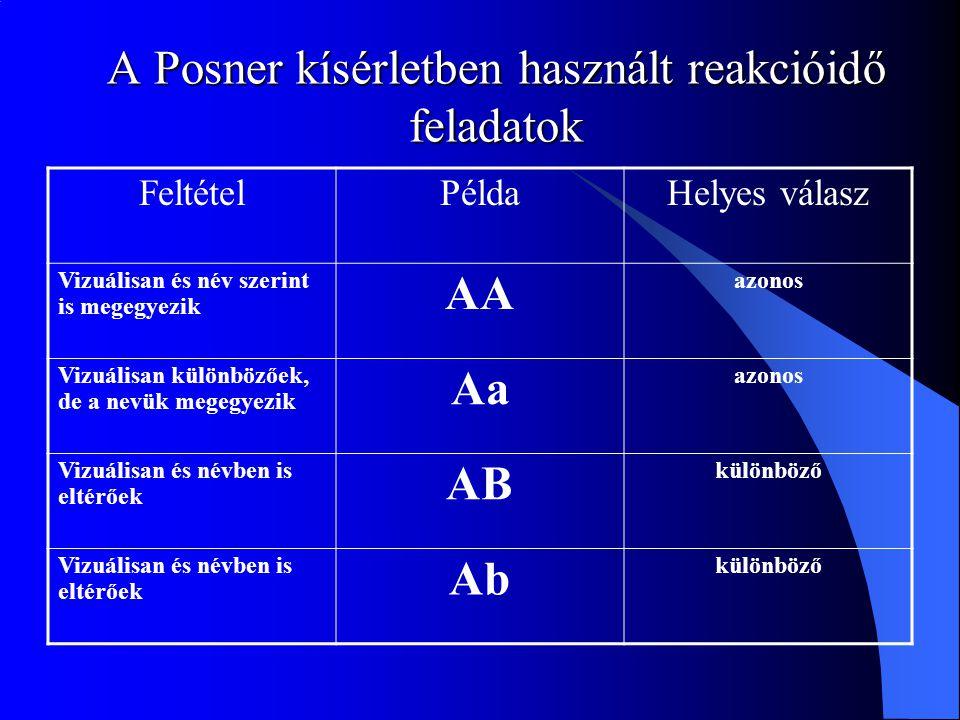 A Posner kísérletben használt reakcióidő feladatok