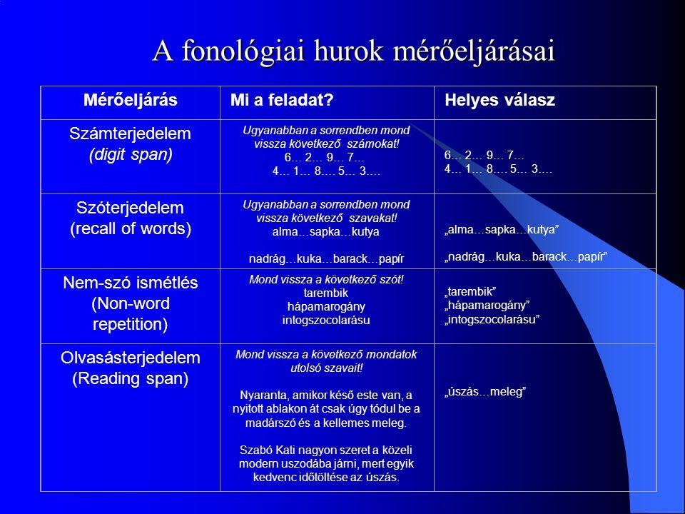 A fonológiai hurok mérőeljárásai