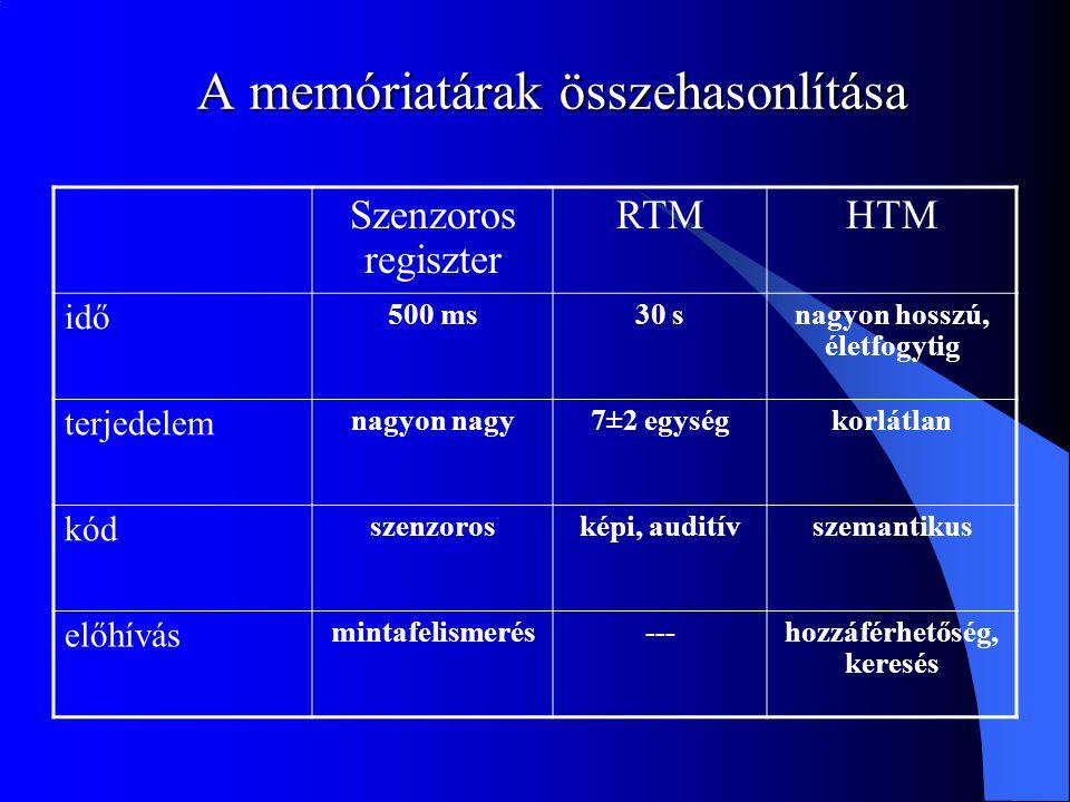 A memóriatárak összehasonlítása