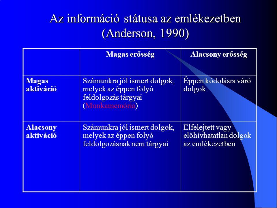 Az információ státusa az emlékezetben (Anderson, 1990)
