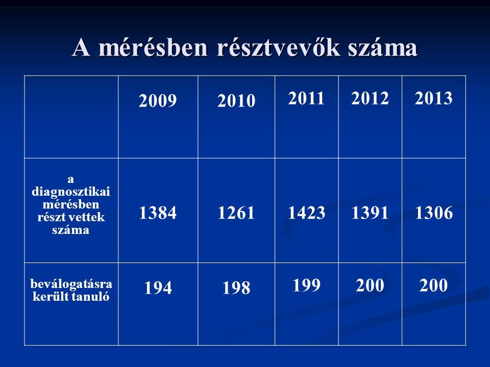 A mérésben résztvevők száma