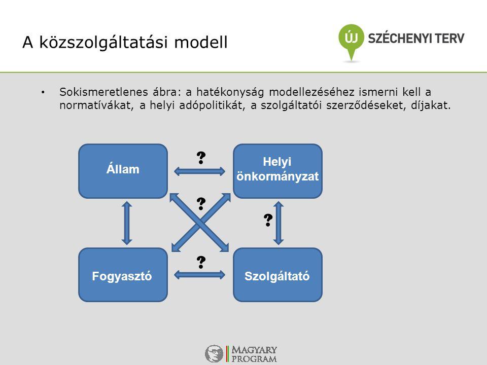 A közszolgáltatási modell Helyi önkormányzat Állam Fogyasztó
