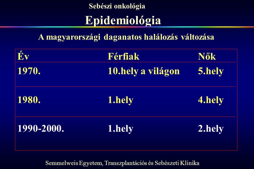 Epidemiológia Év Férfiak Nők 1970. 10.hely a világon 5.hely
