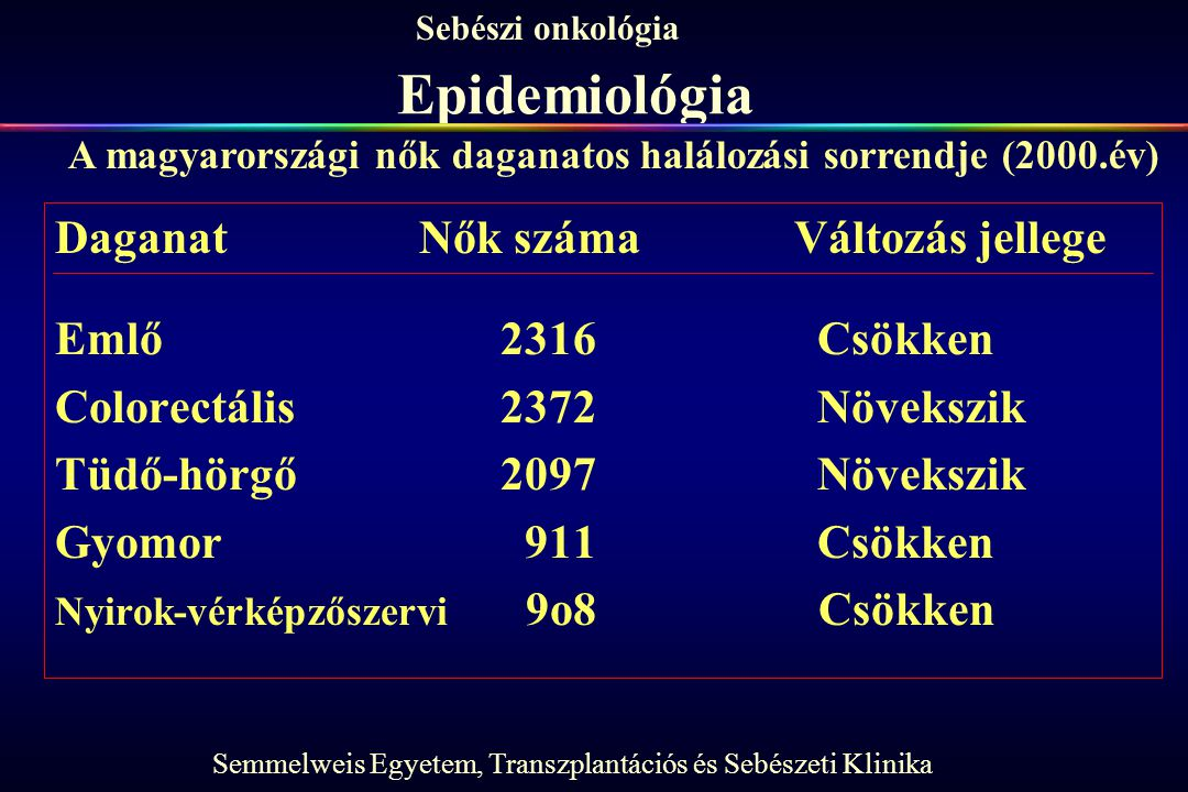 Epidemiológia Daganat Nők száma Változás jellege Emlő 2316 Csökken