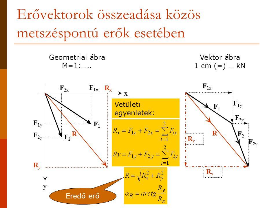 Erővektorok összeadása közös metszéspontú erők esetében