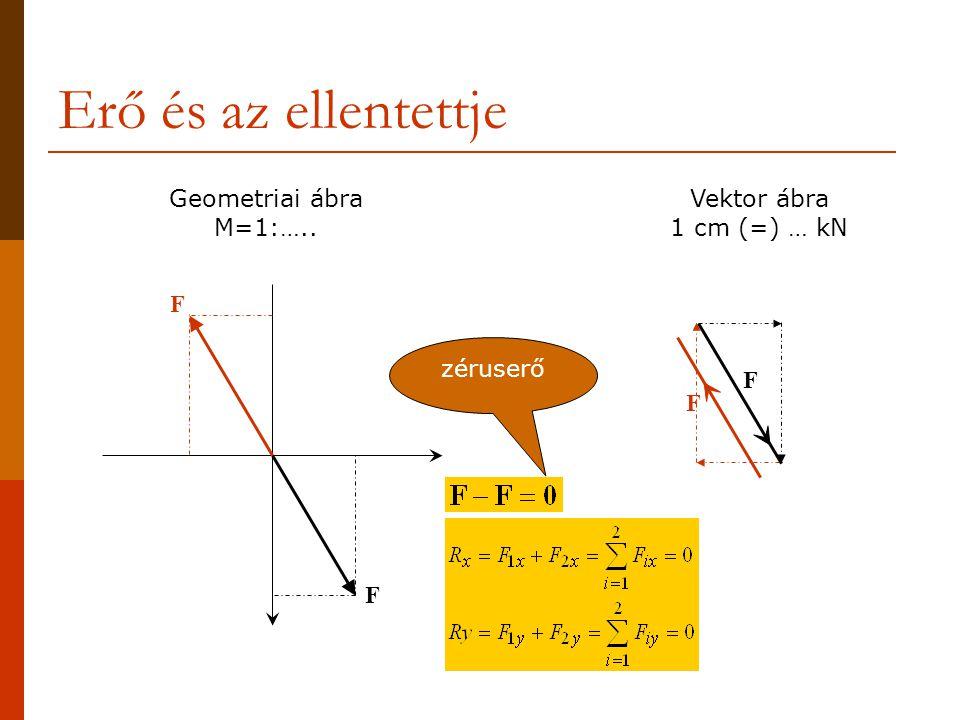 Erő és az ellentettje Geometriai ábra M=1:…..