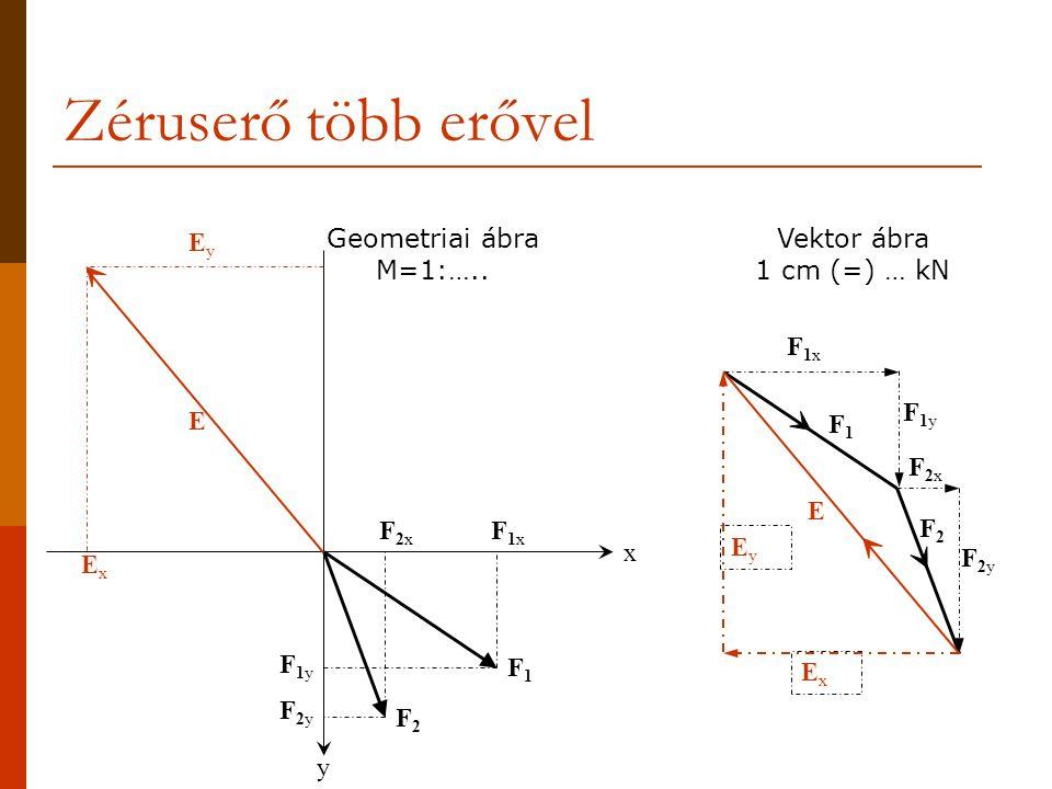 Zéruserő több erővel Ex Ey Geometriai ábra M=1:…..
