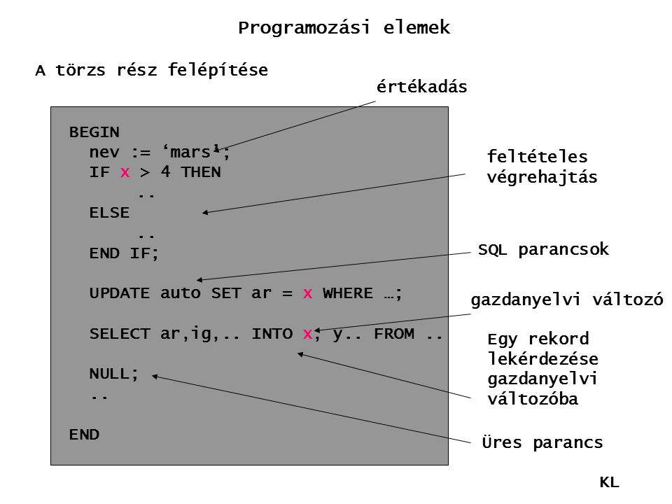 Programozási elemek A törzs rész felépítése értékadás BEGIN