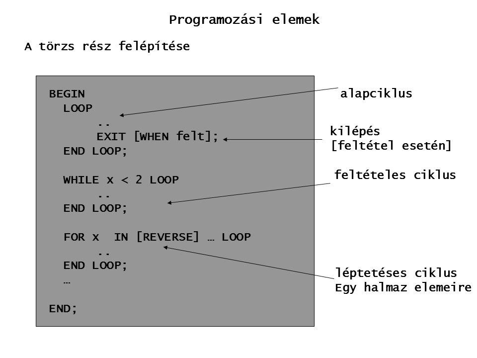 Programozási elemek A törzs rész felépítése BEGIN LOOP ..