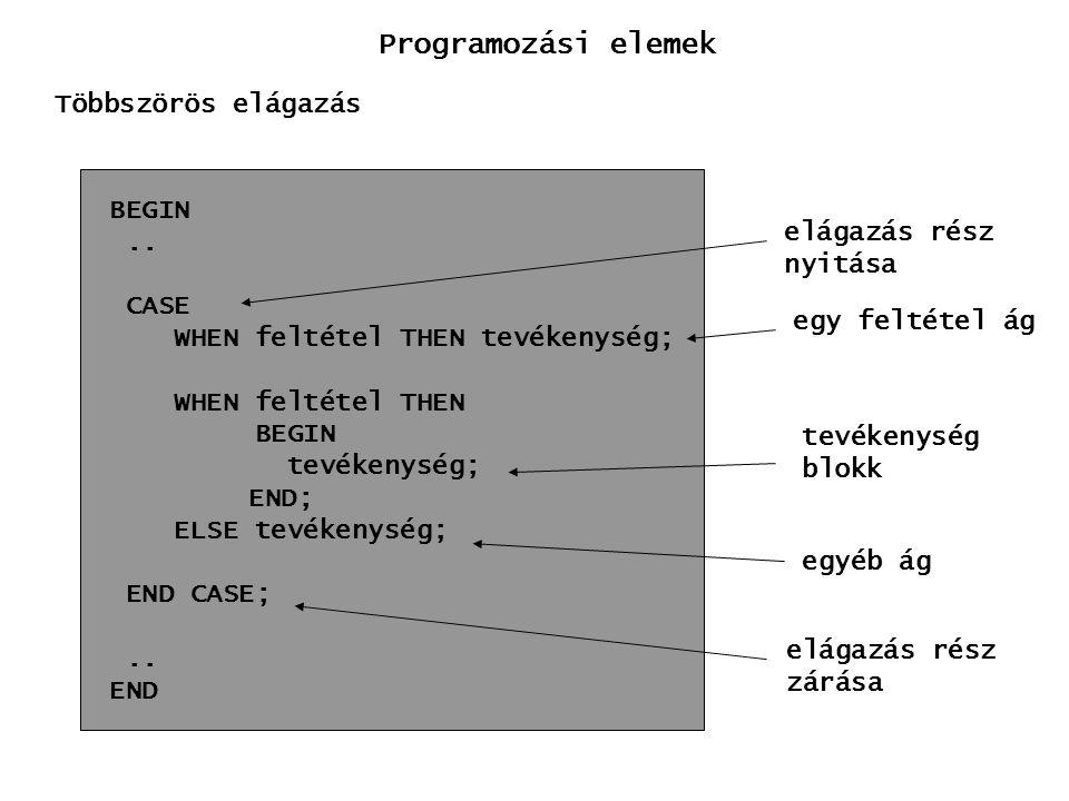 Programozási elemek Többszörös elágazás BEGIN .. elágazás rész nyitása