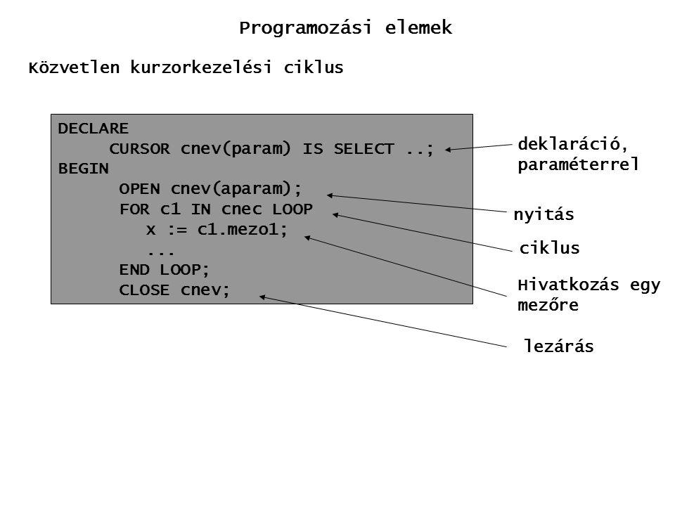 Programozási elemek Közvetlen kurzorkezelési ciklus DECLARE
