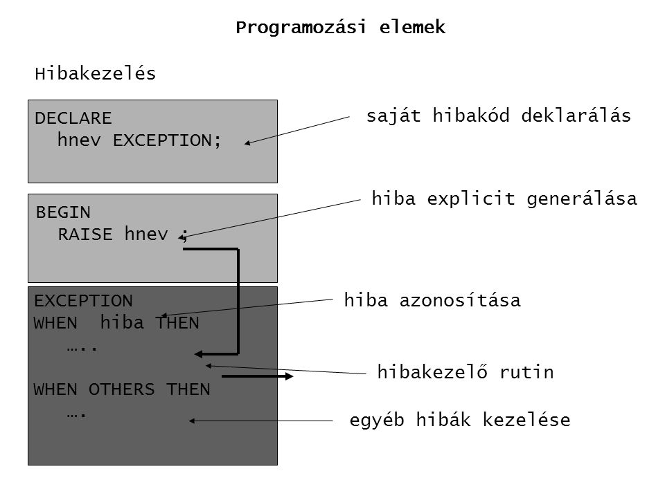 Programozási elemek Hibakezelés. DECLARE. hnev EXCEPTION; saját hibakód deklarálás. hiba explicit generálása.