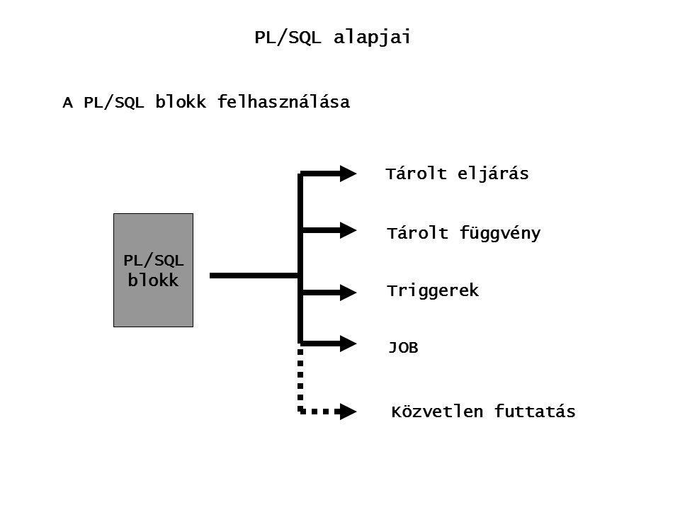 PL/SQL alapjai A PL/SQL blokk felhasználása Tárolt eljárás