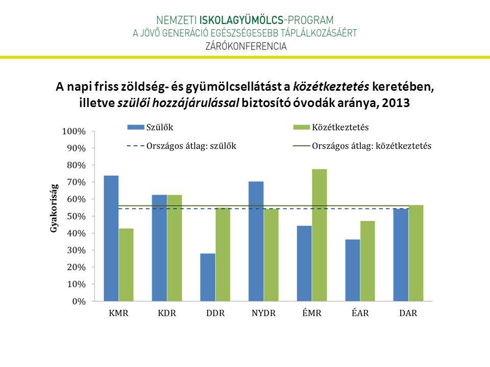 A napi friss zöldség- és gyümölcsellátást a közétkeztetés keretében, illetve szülői hozzájárulással biztosító óvodák aránya, 2013