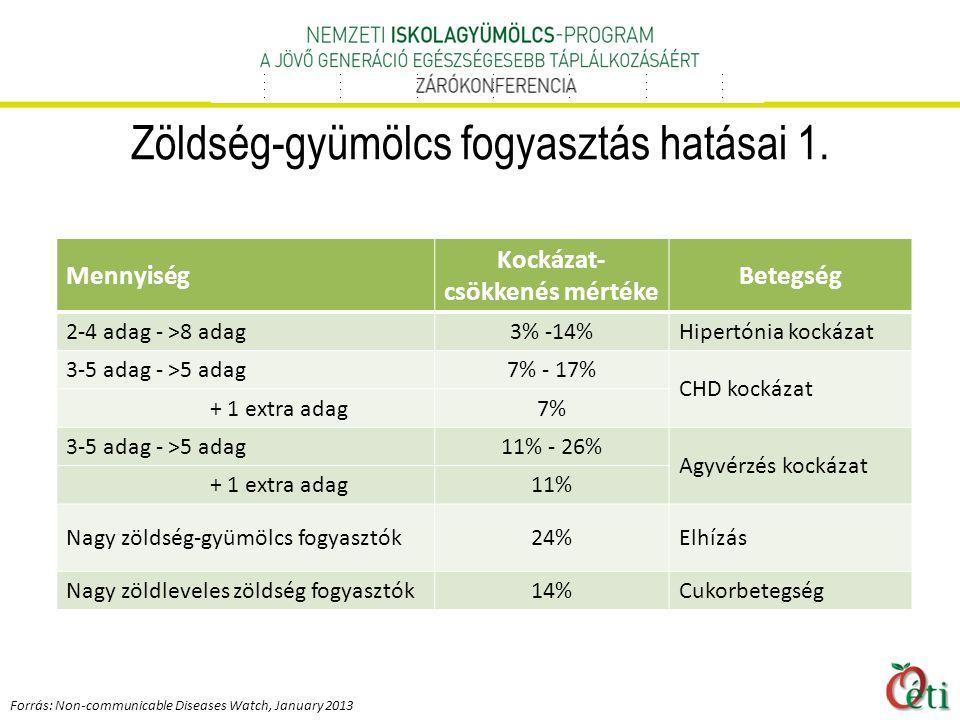 Zöldség-gyümölcs fogyasztás hatásai 1.
