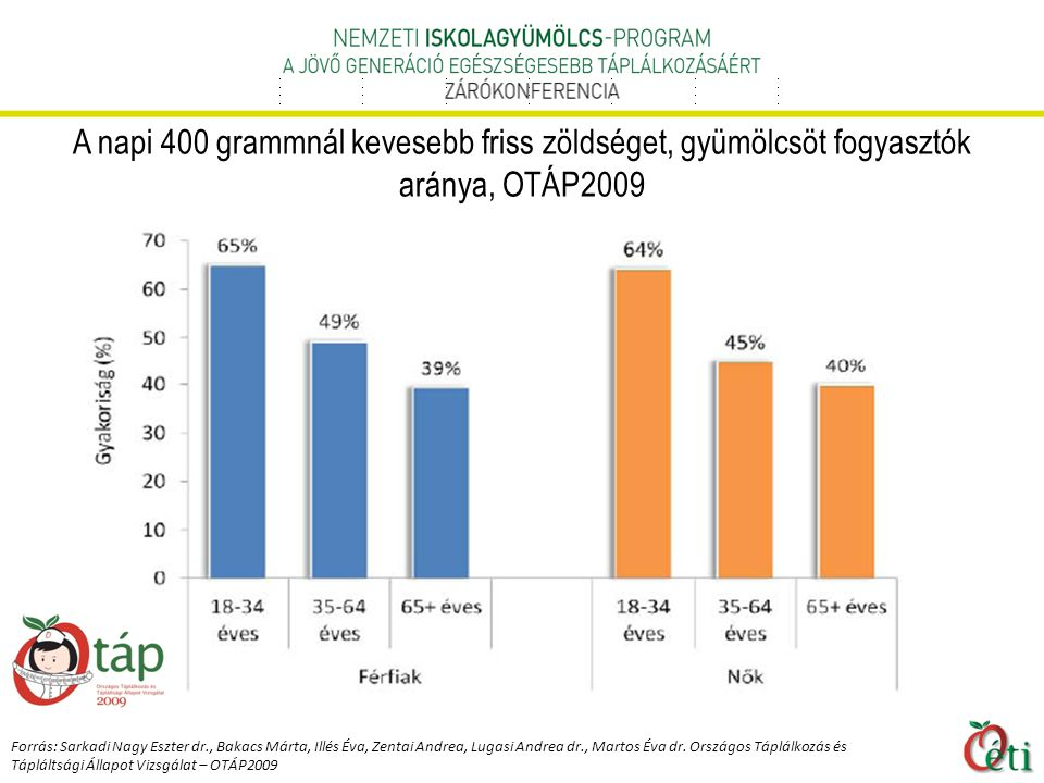 A napi 400 grammnál kevesebb friss zöldséget, gyümölcsöt fogyasztók aránya, OTÁP2009