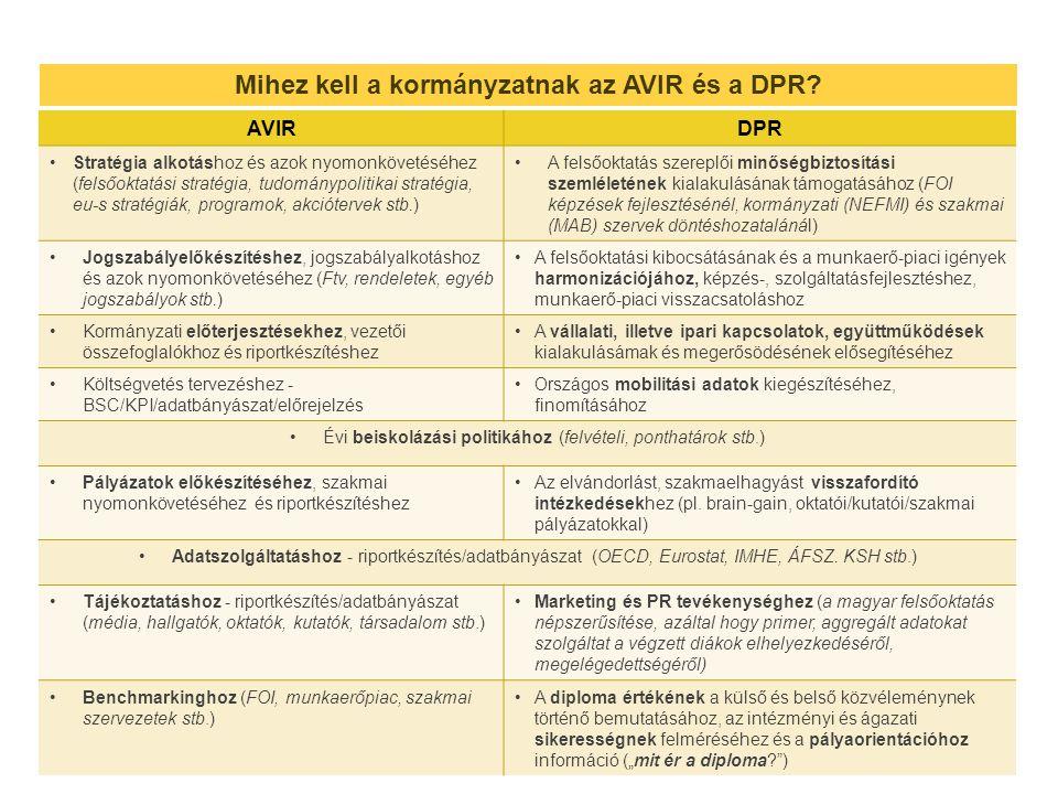 Mihez kell a kormányzatnak az AVIR és a DPR