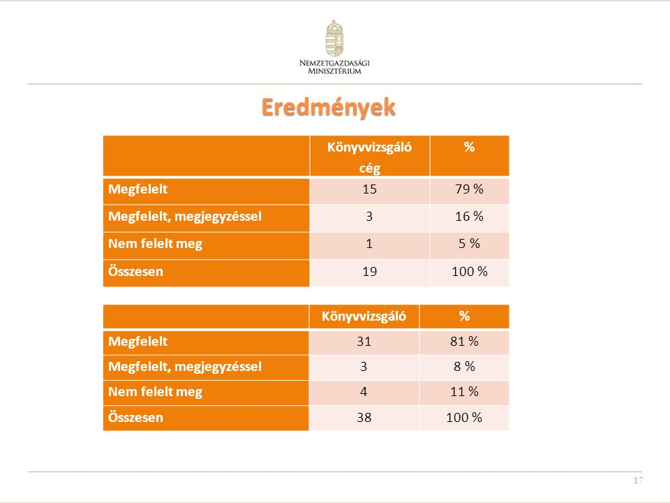 Eredmények Könyvvizsgáló cég % Megfelelt 15 79 %
