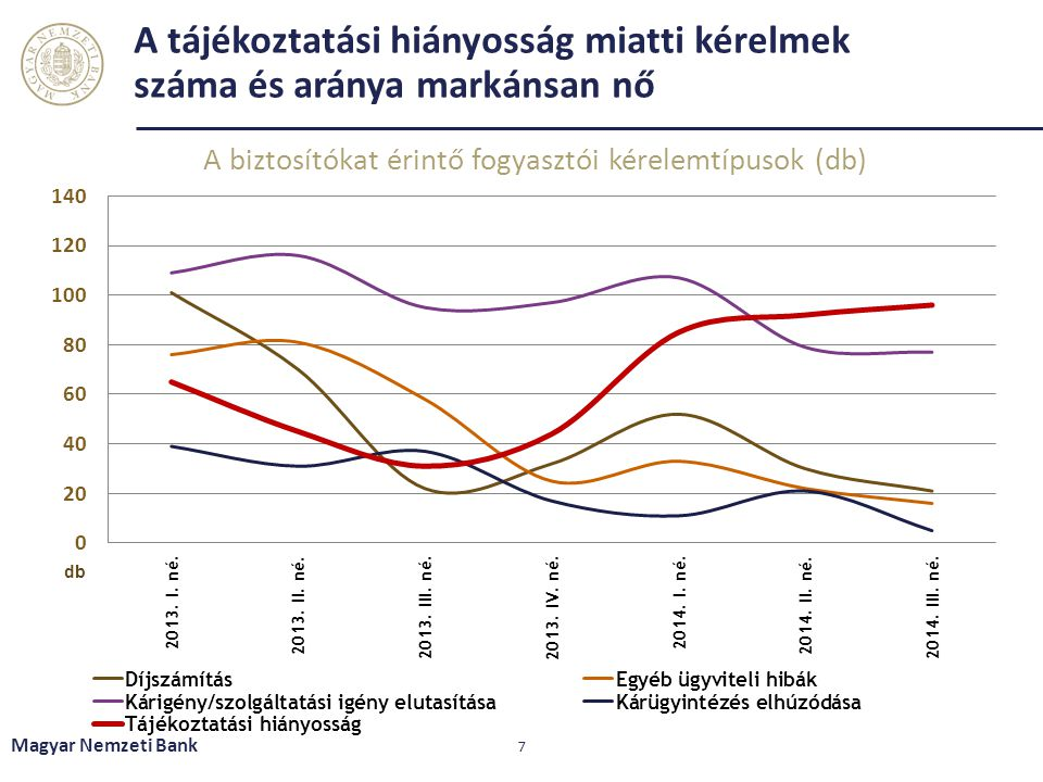 A tájékoztatási hiányosság miatti kérelmek száma és aránya markánsan nő