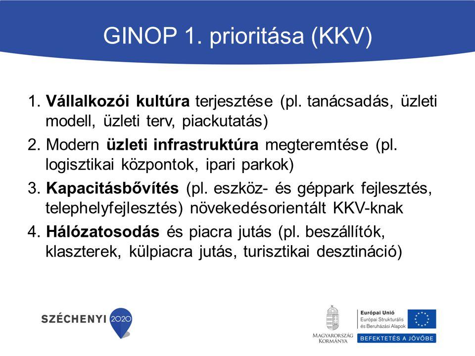 GINOP 1. prioritása (KKV)