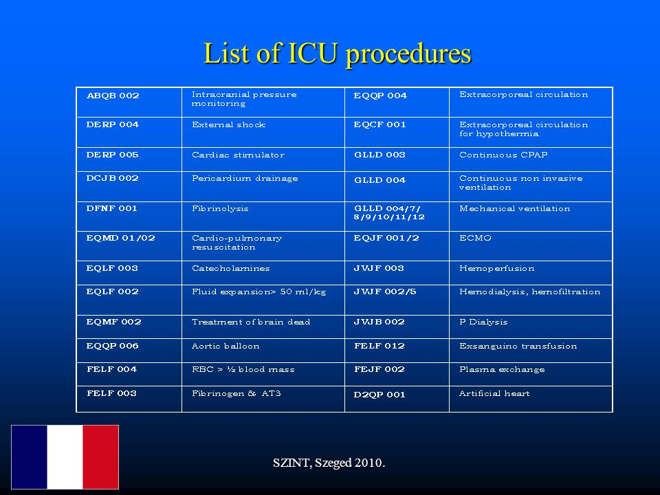 List of ICU procedures SZINT, Szeged 2010.
