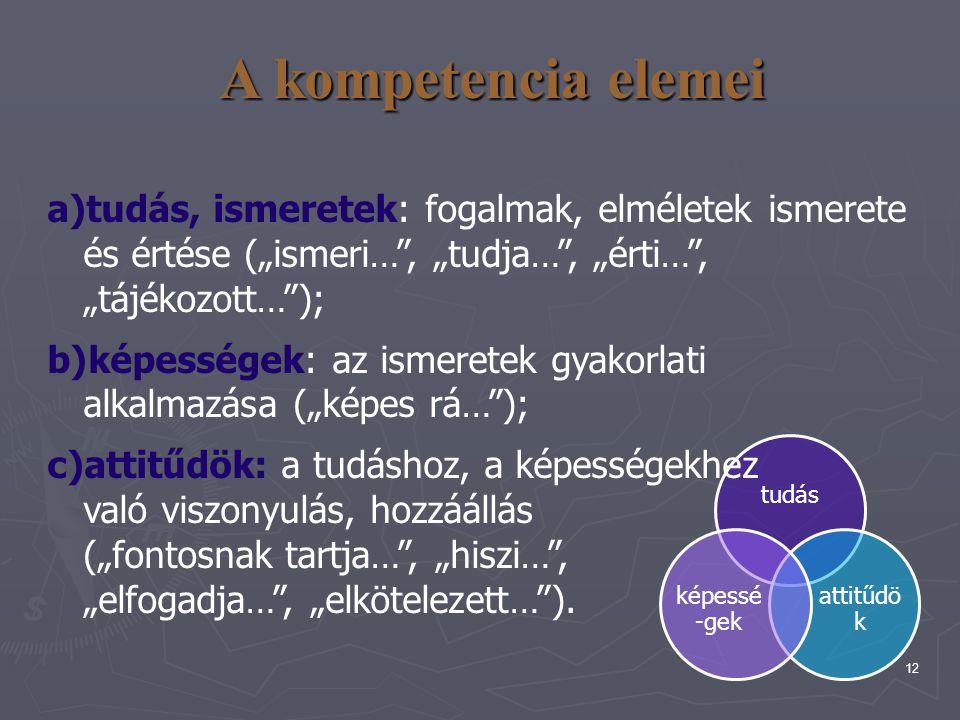 """A kompetencia elemei tudás, ismeretek: fogalmak, elméletek ismerete és értése (""""ismeri… , """"tudja… , """"érti… , """"tájékozott… );"""