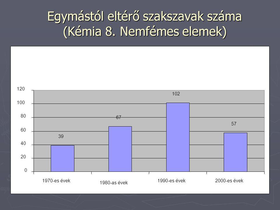 Egymástól eltérő szakszavak száma (Kémia 8. Nemfémes elemek)