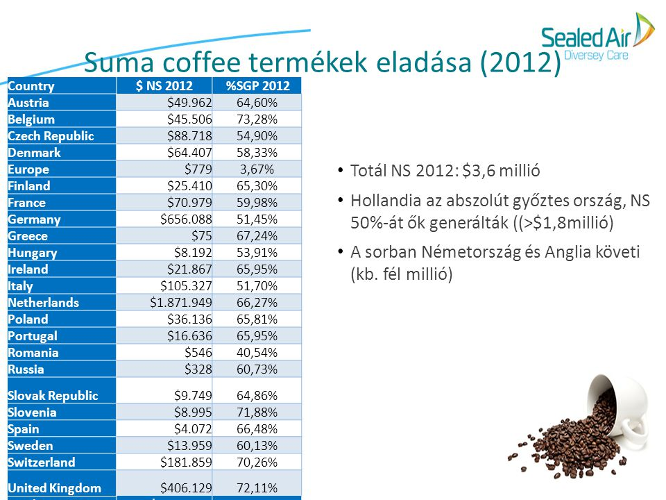 Suma coffee termékek eladása (2012)