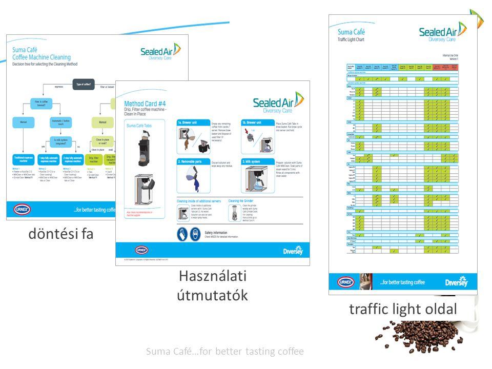 döntési fa Használati útmutatók traffic light oldal