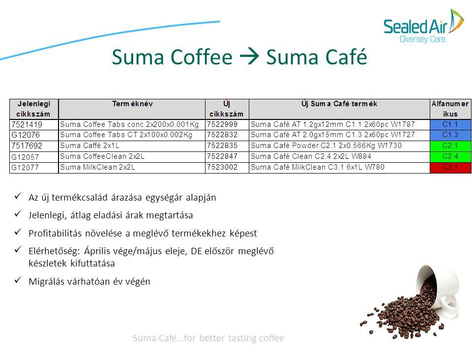 Suma Coffee  Suma Café Az új termékcsalád árazása egységár alapján