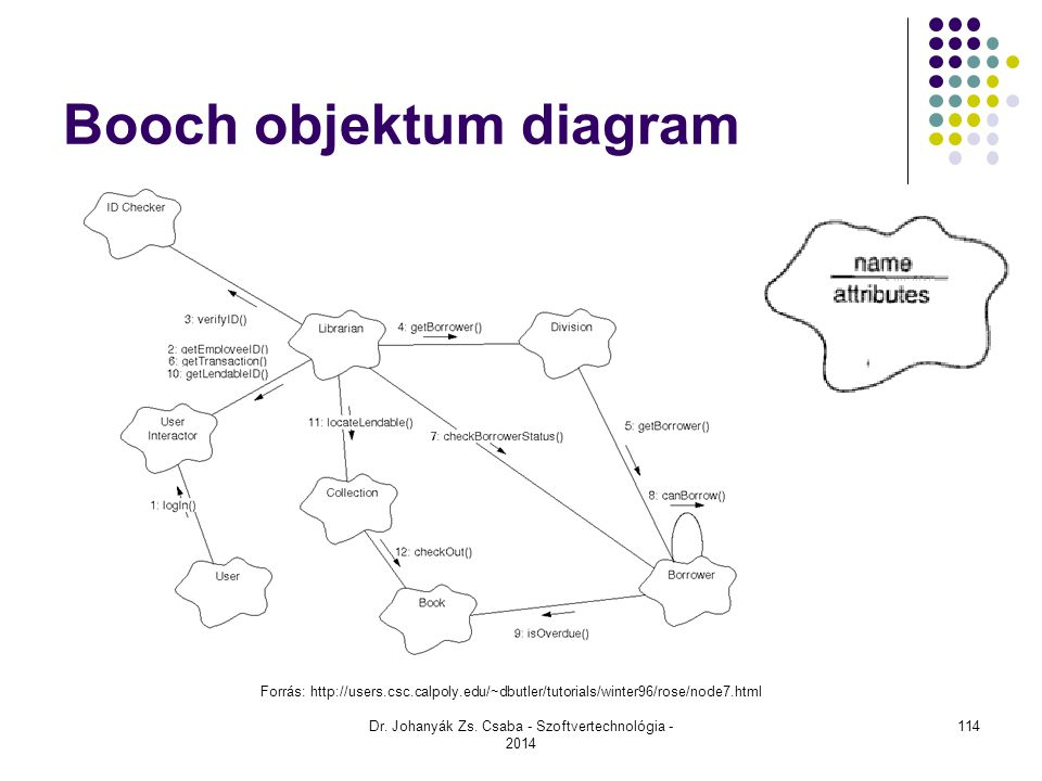 Booch objektum diagram