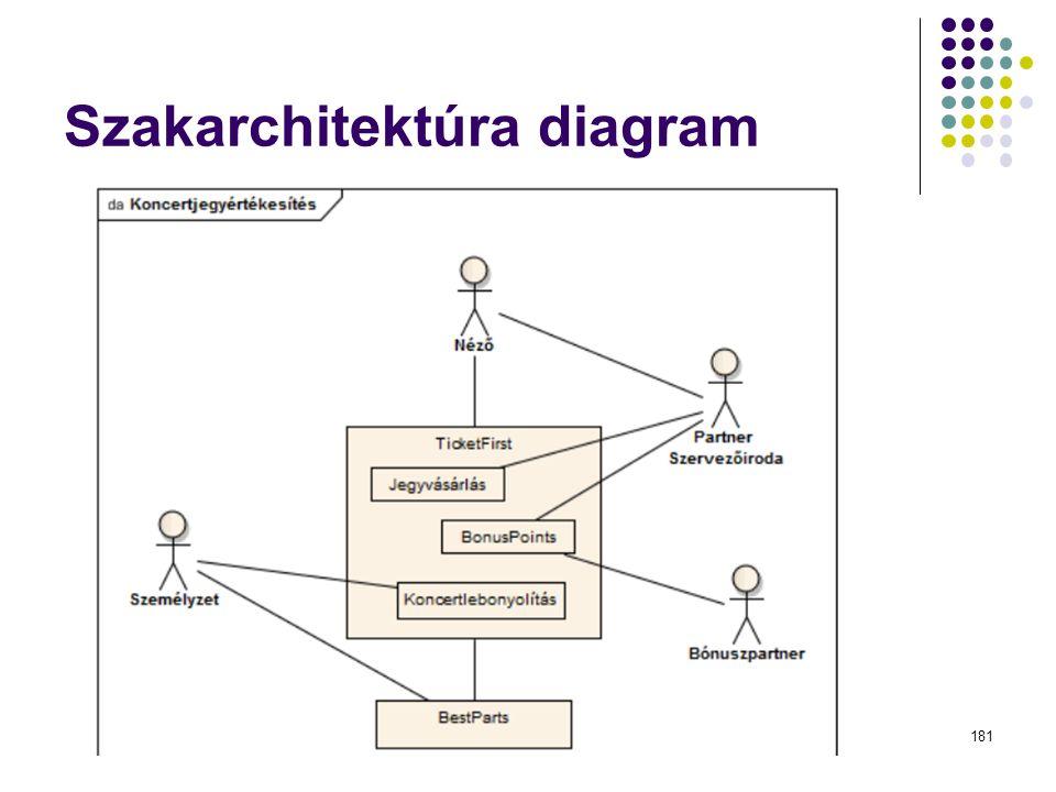 Szakarchitektúra diagram